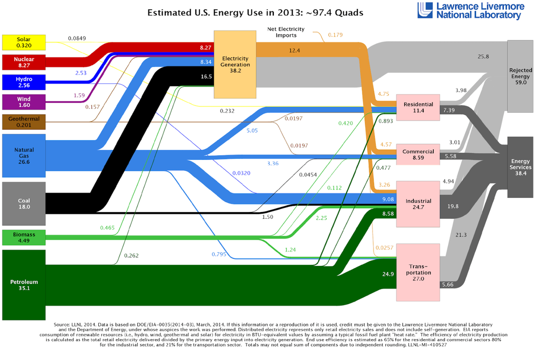 Energy Use Flow Chart